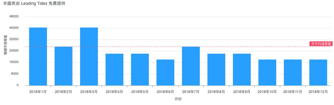 免費關鍵字分析的範例以「台北市」的使用者,搜尋「東京自由行」為例,可以看出每月的搜尋量變化,預估潛在的搜尋模式