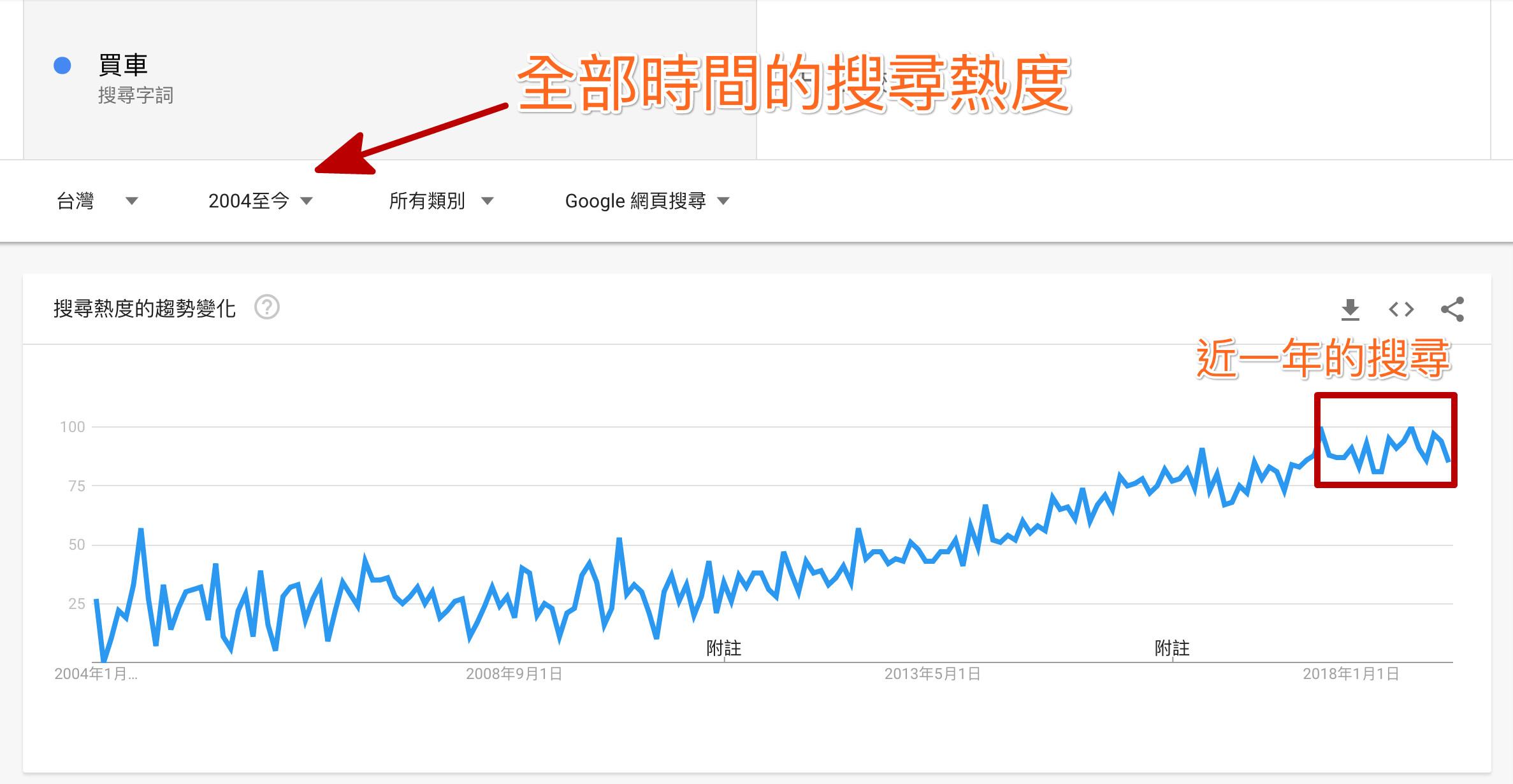 Google Trends 買車的搜尋量