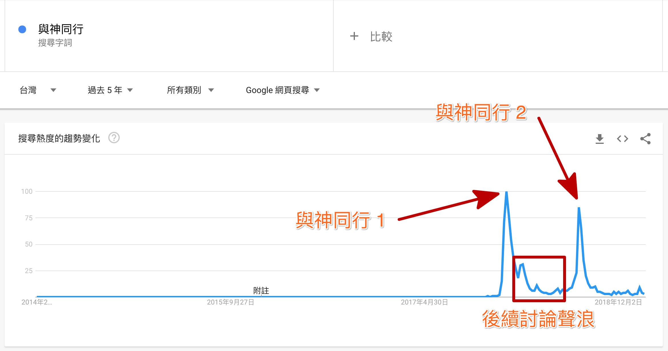 Google Trends 與神同行的搜尋量