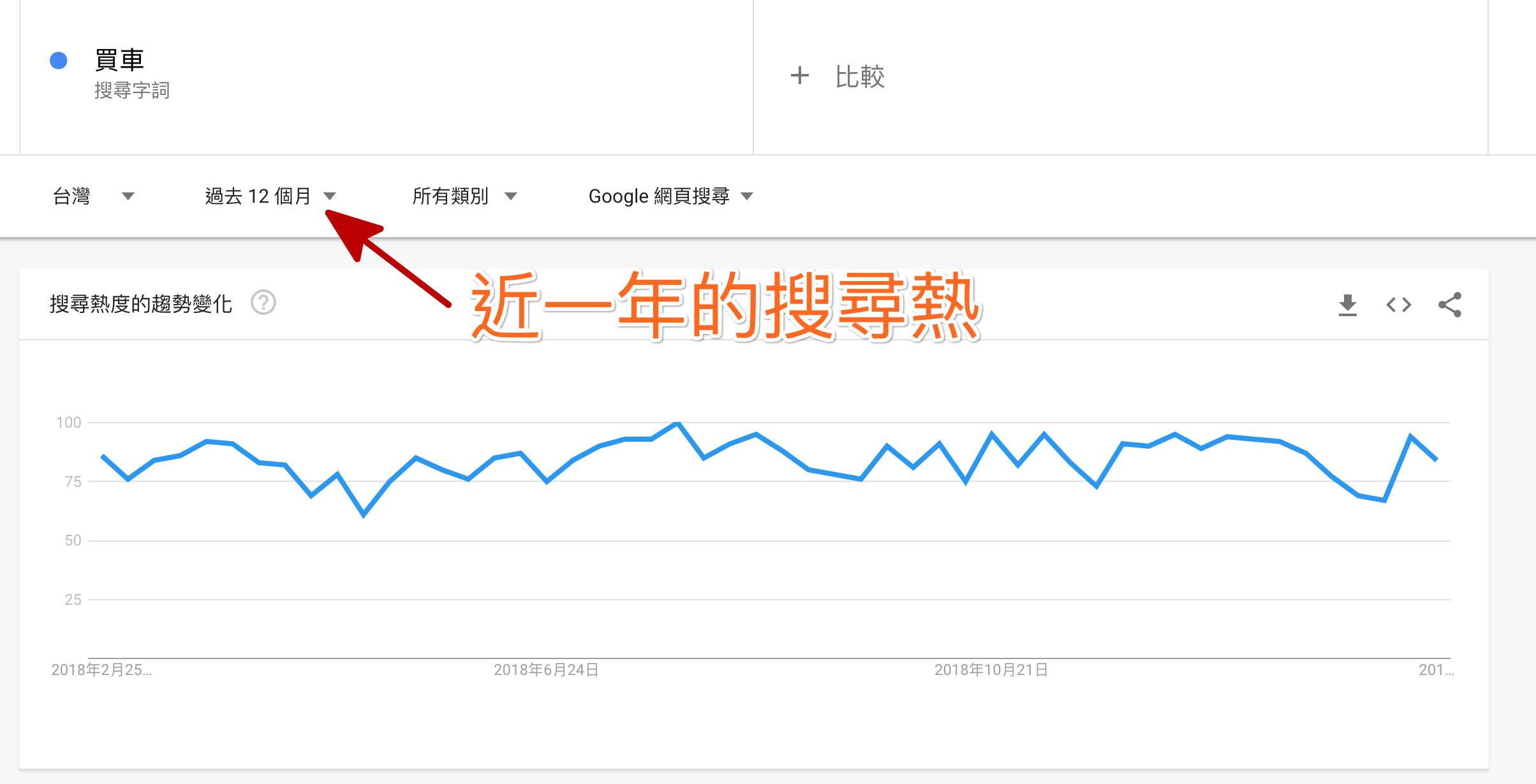 Google Trends 買車一年的熱搜量