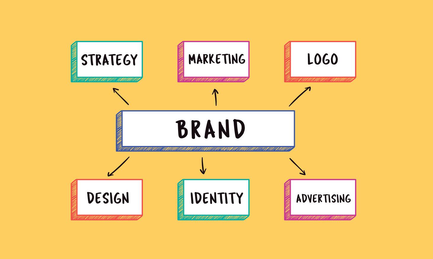 什麼是內容行銷?如何做到實際提升銷售業績,看這一篇就足夠!增加銷售額