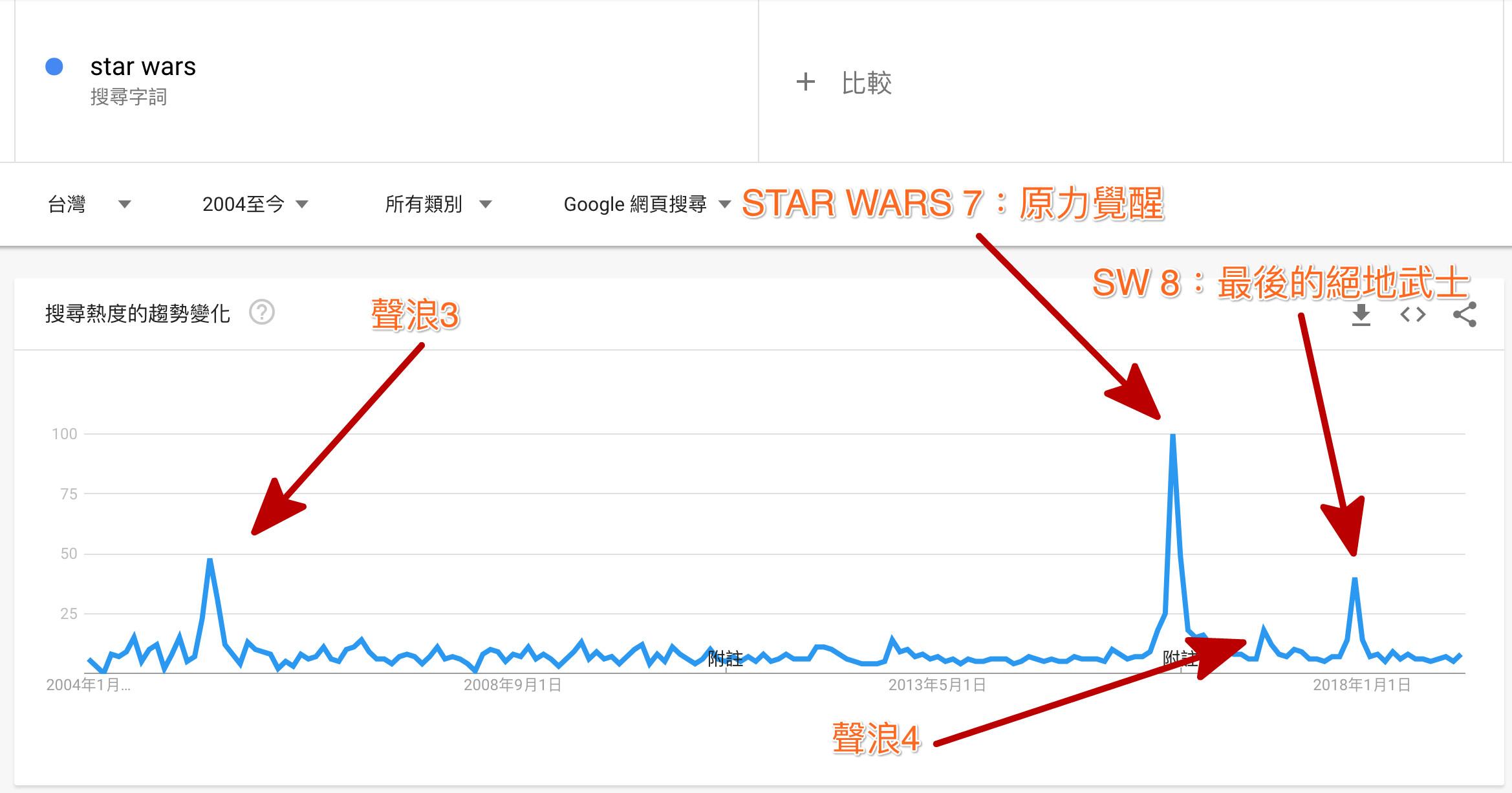 Star wars 的Google Trends的搜尋量