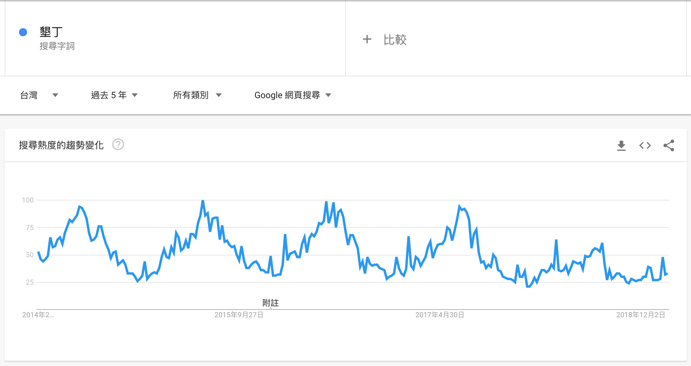 Google 趨勢的季節性變化